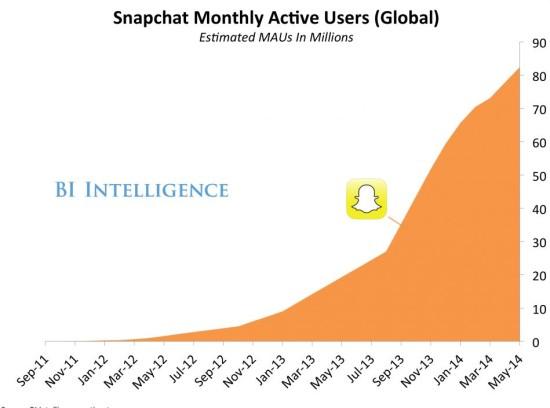 Snapchat nombre des utilisateurs