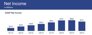 Revenus facebook 2015