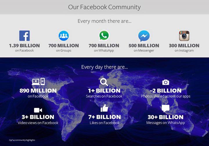 facebook chiffres 2015
