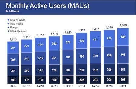 utilisateurs mensuels sur facebook 2015