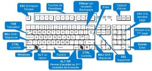Les raccourcis clavier Windows