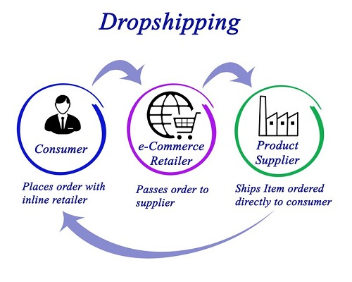 Dropshipping Fournisseurs