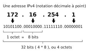 Aperçu de la fonction d'une adresse IP
