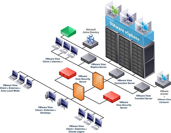 Serveur VMWare logiciel de virtualisation windows 10