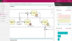 Signavio logiciel workflow en ligne