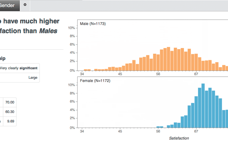 Statwing logiciel calcul statistique