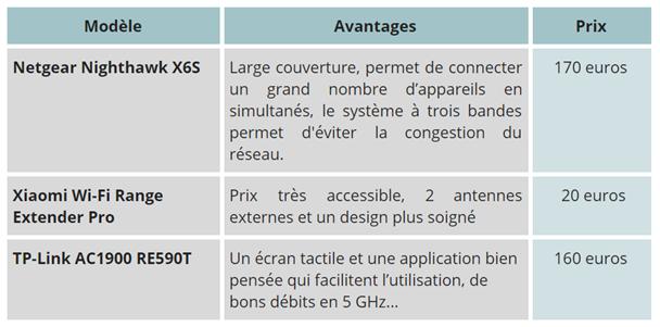 comparatif répéteurs Wi-Fi